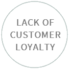 LACK OF CUSTOMER LOYALTY